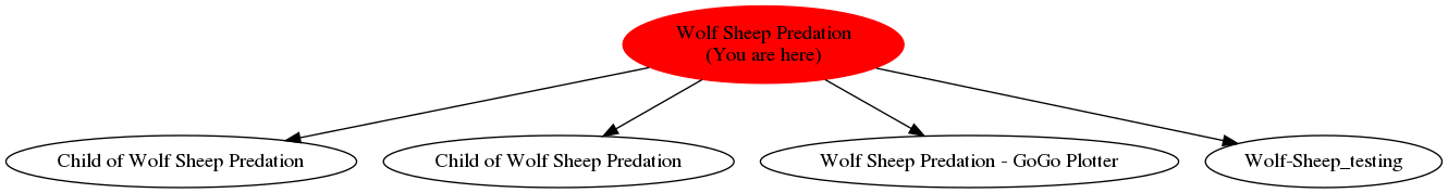 Graph of models related to 'Wolf Sheep Predation'
