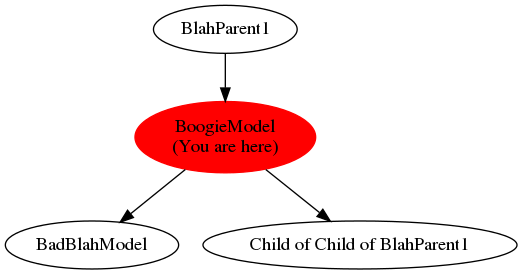 Graph of models related to 'BoogieModel'