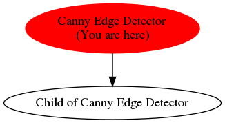 Graph of models related to 'Canny Edge Detector'